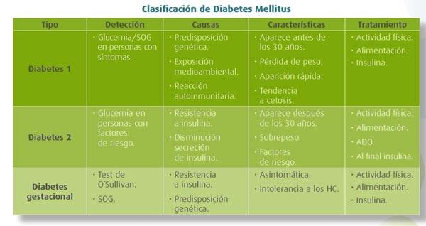 Cuántos tipos de diabetes existen