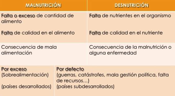 Diferencia entre desnutrición y malnutrición
